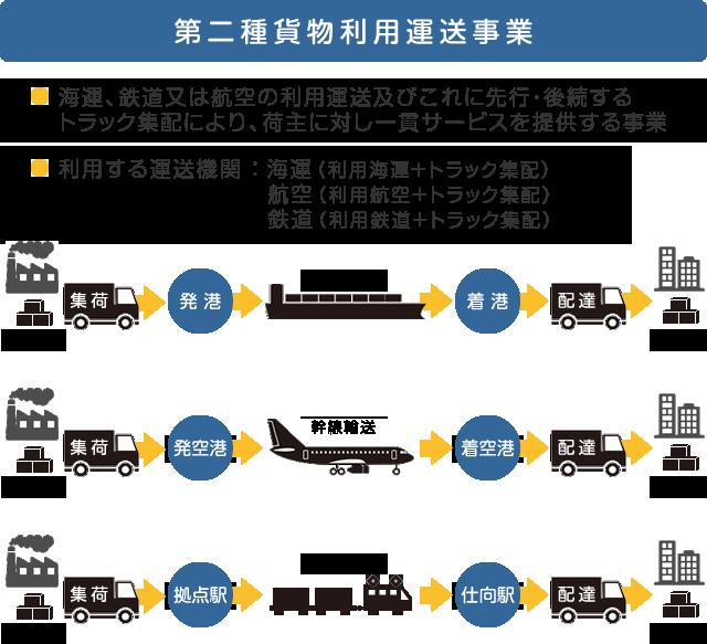 第二種貨物利用運送事業のイメージ